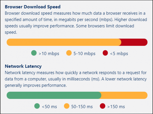 Let Org-Specific Metrics Guide Your Lightning Page Performance Improvements