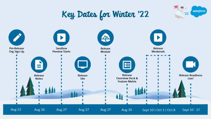 Winter '22 Key Dates